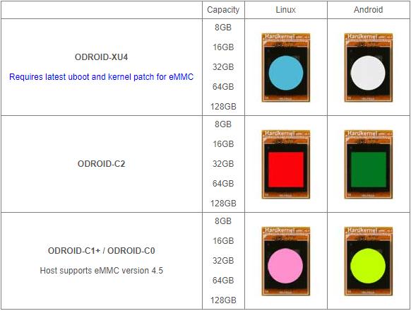 64GB eMMC Module XU4 Linux